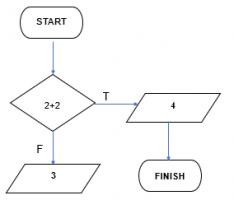 Flowchart decision