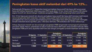 Jakarta Perpanjang PSBB Lagi