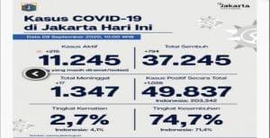 Jumlah Positif Covid-19 di Jakarta Bertambah Banyak