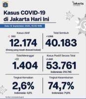 Kasus Positif Covid-19 di Jakarta Naik di Atas 1.000 Orang Perhari