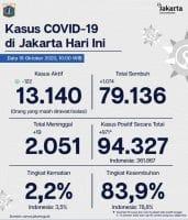 Angka Positif Covid-19 Bertambah Ratusan Orang